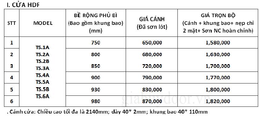 Bảng giá tham khảo các loại cửa nhà vệ sinh HDF
