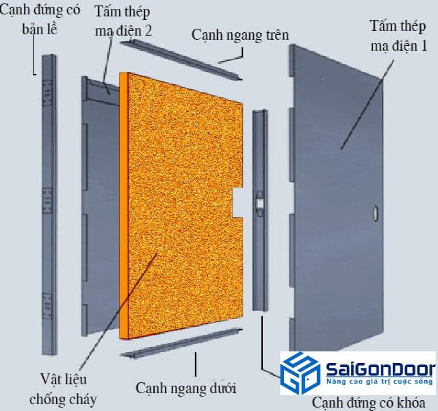 Công nghệ sản xuất cửa thép chống cháy
