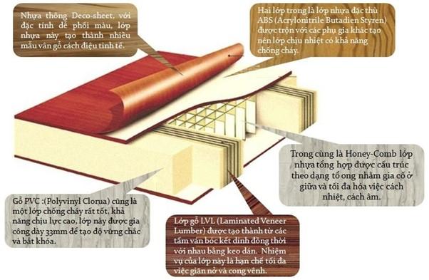 Hình ảnh minh họa cụ thể cấu tạo 5 lớp của cánh cửa nhựa abs